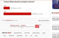 Više od 80 posto ljudi ne želi da Bandić podnese ostavku