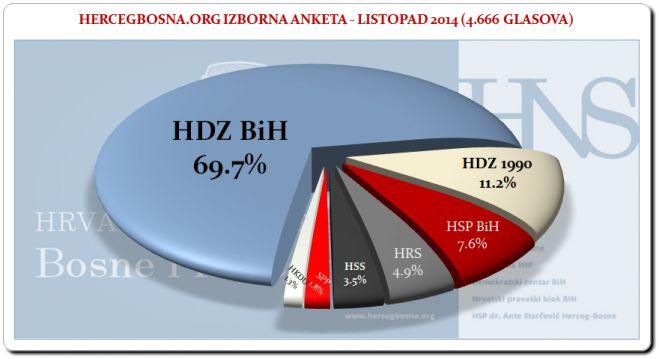 Ankete: HRVATSKOM ODGOVORU 78.1 % hrvatskih glasova