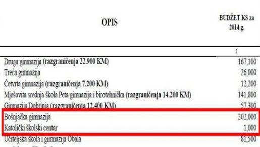 Sarajevo: Katoličkom školskom centru 1.000 KM iz proračuna, Bošnjačkoj gimnaziji 223.000 KM