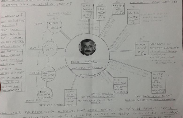 KRIMINALCI OPTUŽUJU: Shema 'Leutar' napravljena da optuži Hrvate i skrene istragu