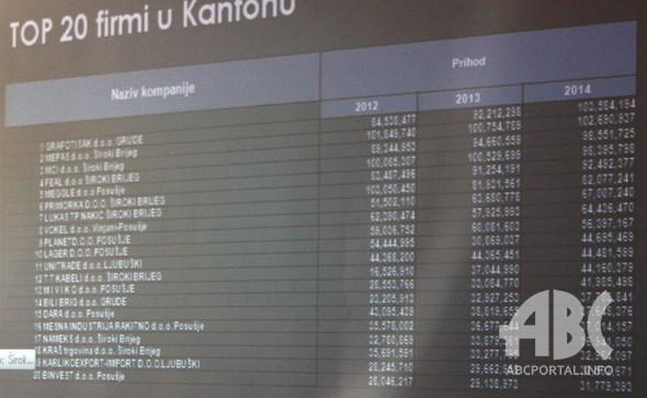 TOP 20 tvrtki u ZHŽ-u: Osam iz Posušja!!!