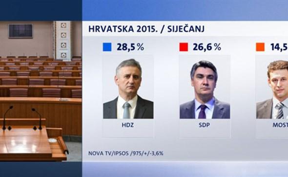 NOVA ANKETA HDZ i dalje najpopularniji, nova vlada bit će bolja od prethodne