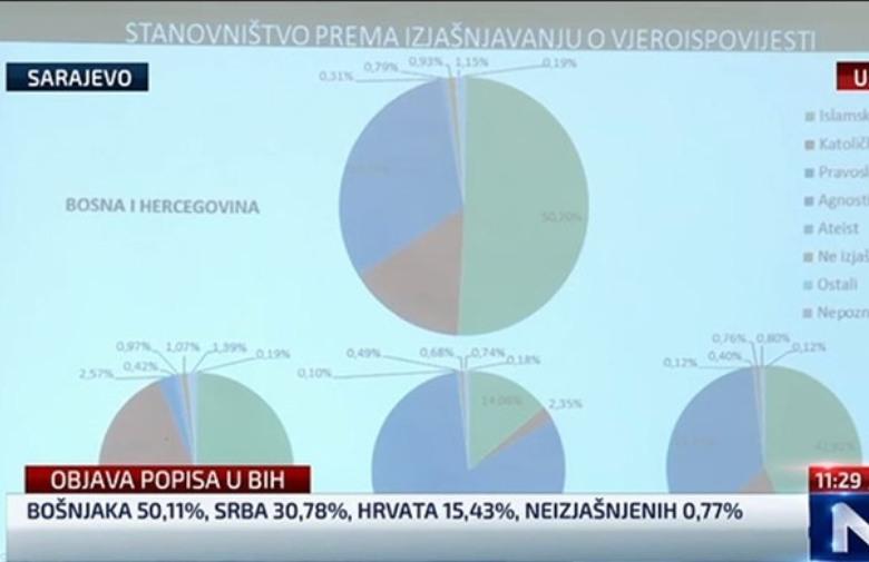 OBJAVLJEN POPIS: U BiH živi 50,11% Bošnjaka, 15,43% Hrvata te Srba 30,78%