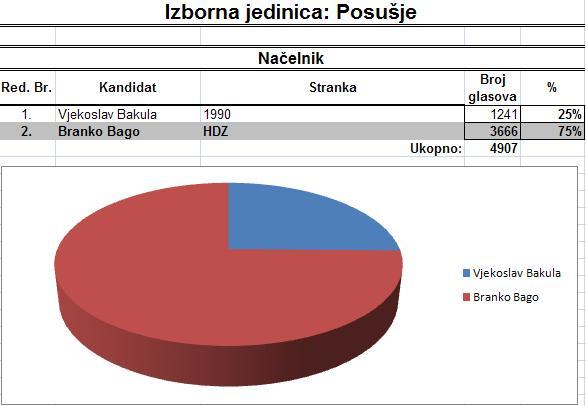 Preliminarni rezultati za Načelnika općine Posušje