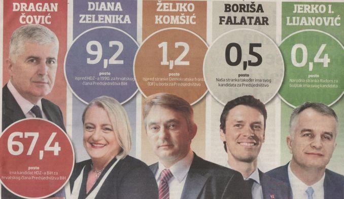 Istraživanje CPIFF: Više od dvije trećine Hrvata ponovno bi izabralo Čovića u Predsjedništvo BiH