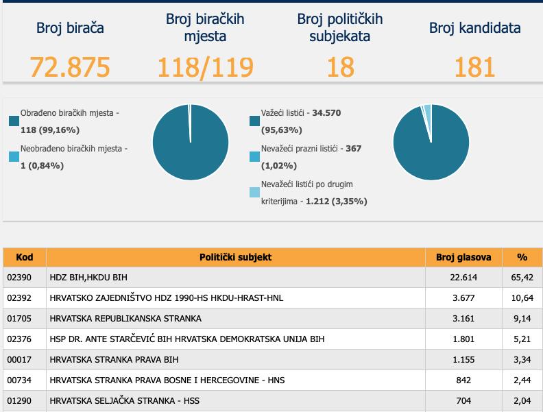 U Skupštini ŽZH HDZ BiH će ponovno imati natpolovičnu većinu