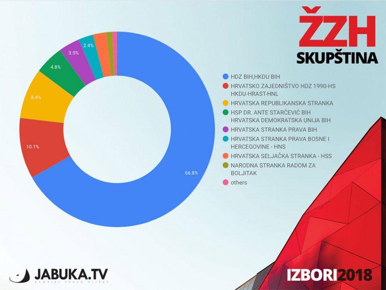 HDZ nastavlja dominaciju u Skupštini ŽZH