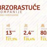 Saznajte koja je posuška tvrtka među deset najbrže rastućih u BiH