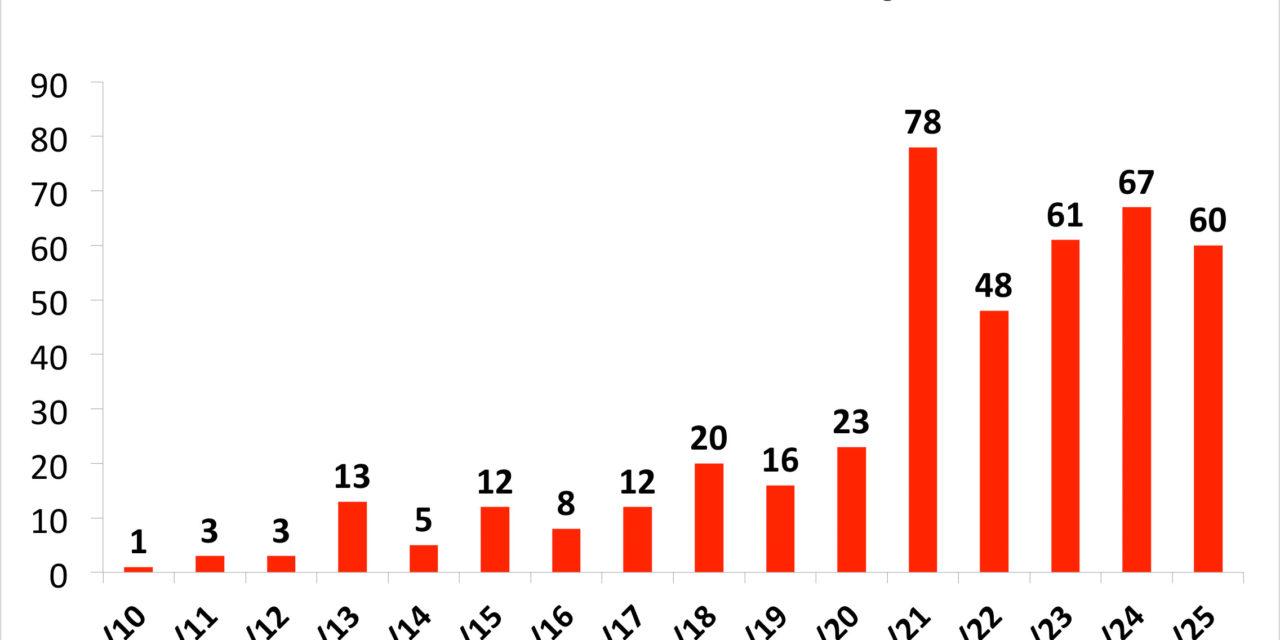 Od jučer 39 novih zaraženih, jedan je kritično. Zaražena 2 policajca