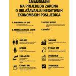 Mjere za spas ekonomije: Što vlasnici malih biznisa konkretno predlažu vlastima