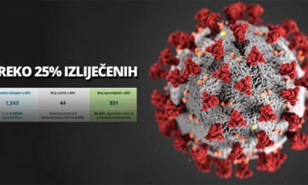 Dobre vijesti: U BiH ima više od 25 % oporavljenika od koronavirusa