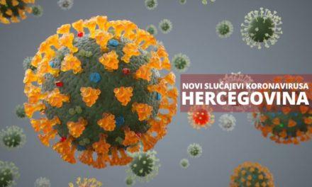 20 novih slučajeva koronavirusa u HNŽ-u
