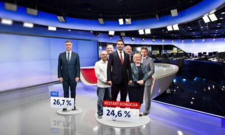 Crobarometar: Deset dana prije izbora HDZ u prednosti pred Restartom